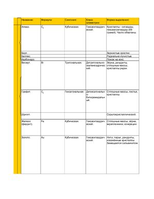 Фомин И.С. Таблица минералов - более 1700 наименований