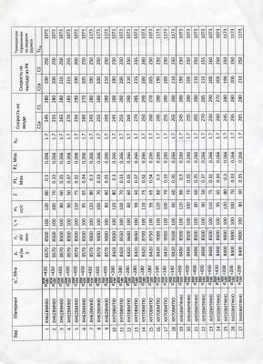 Бадамшин И.Х. Практикум по дисциплине динамика и прочность авиационных двигателей и энергетических установок