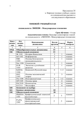 Типовой учебный план специальности 5B020200 - Международные отношения (Казахстан)