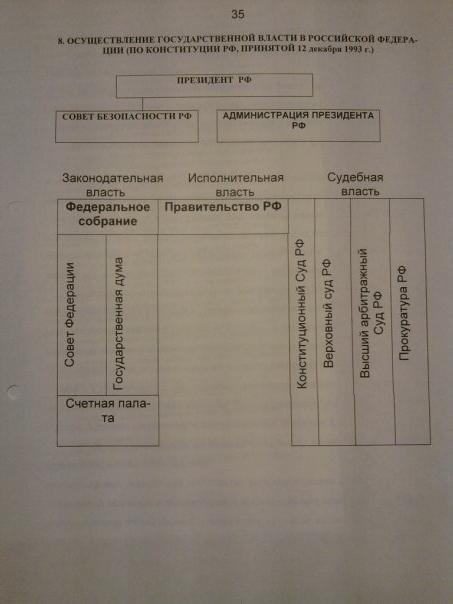 Схема - Разделение власти на 3 ветви