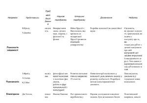 Таблица по главным направлениям психологии (на укр.яз.)