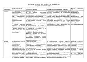 Таблица по клинической психологии. Раздел психосоматика