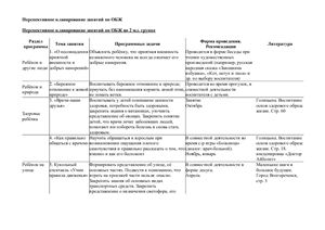 Перспективно-тематическое планирование по ОБЖ в детском саду