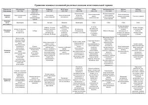 Таблица сравнения основных направлений экзистенциальной терапии