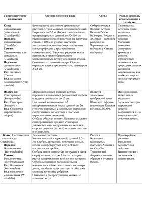 Таблица - Фаунистические регионы суши