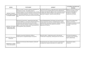 Биомы Земли: сводная таблица