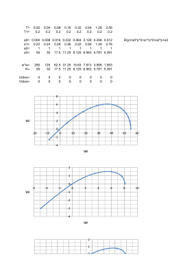 Расчет параметров линейных непрерывных систем автоматического управления (критерий Михайлова)