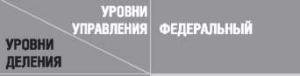 Кордонский С. Россия. Поместная федерация