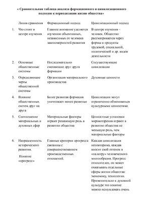 Сравнительная таблица анализа формационного и цивилизационного подходов к периодизации жизни общества