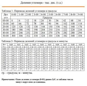 Перевод делений угломера в градусы (минуты)