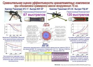 Сравнительная оценка эффективности гранатометных комплексов при одинаковой суммарной массе вооружения 75 кг