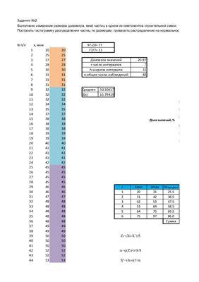 Построение гистограммы распределения частиц по размерам, проверка распределения на нормальность