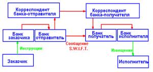 Система S.W.I.F.T