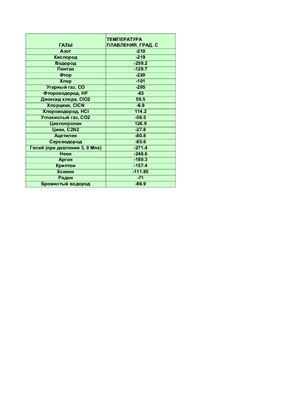 Таблицы - Температуры плавления веществ