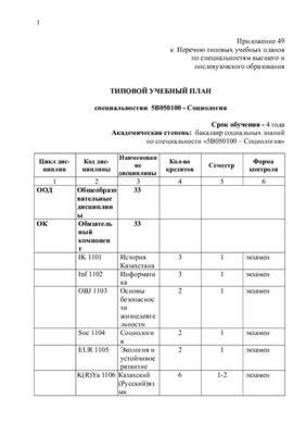 Типовой учебный план специальности 5В050100 - Социология (Казахстан)