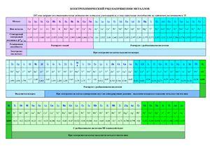 Таблица - Электрохимический ряд напряжения металлов