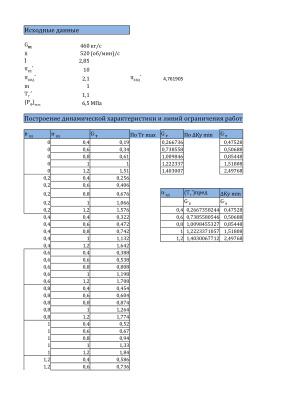 Расчет автомата приемистости двухвального ТРДД