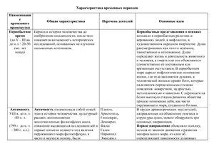 Таблица по истори психологии (развитие представлений о психике)