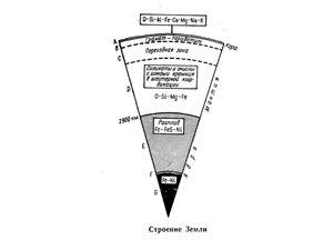 Лекции по геохимии