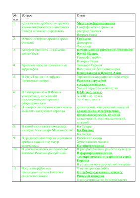 Тест МЭСИ по Латинскому с ответами