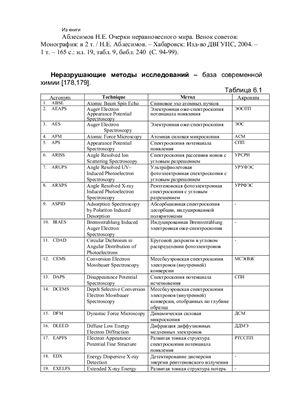 Аблесимов Н.Е. Физические методы в химии и материаловедении: таблица