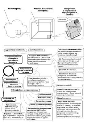 Схема - Разнообразие интерфейсов
