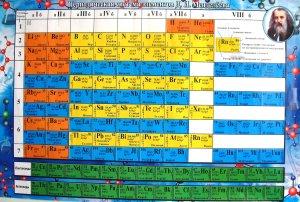 Периодическая система элементов Д.И. Менделеева (плакат)