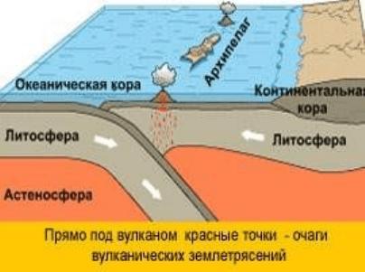 Реферат: Природные катаклизмы и их влияние на изменение физико-географического положения -