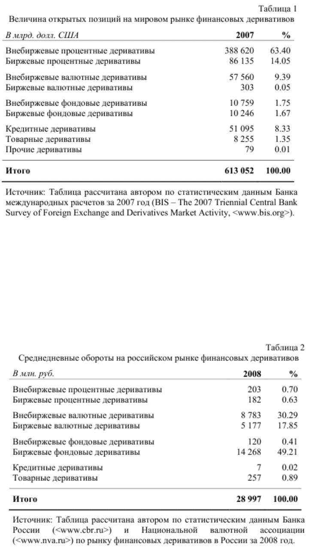 особенности финансового рынка в россии курсовая работа
